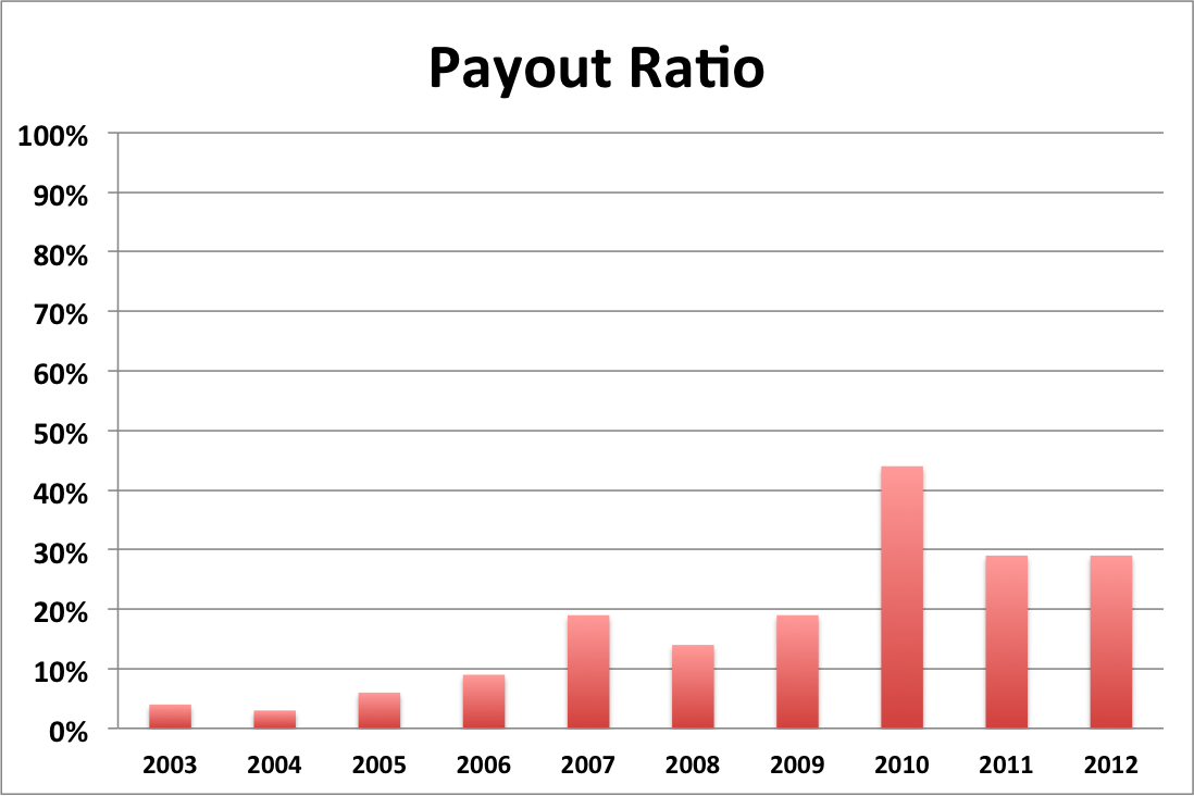 CAH Jan 2013 Payout Ratio