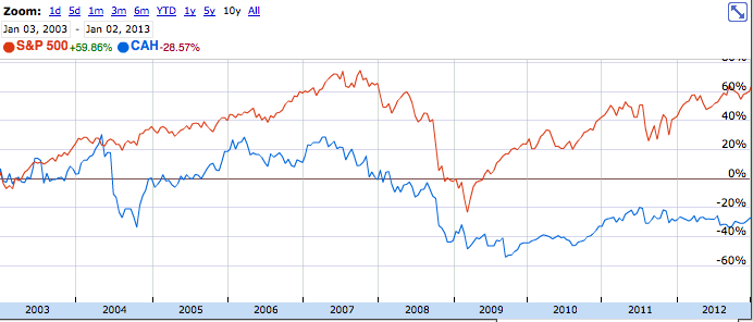 CAH vs SP500