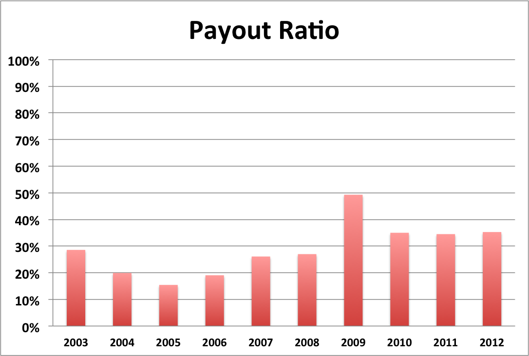 NSC Jan 2013 Payout Ratio
