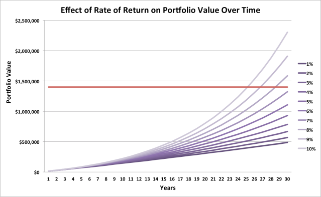 Rate of Return Example