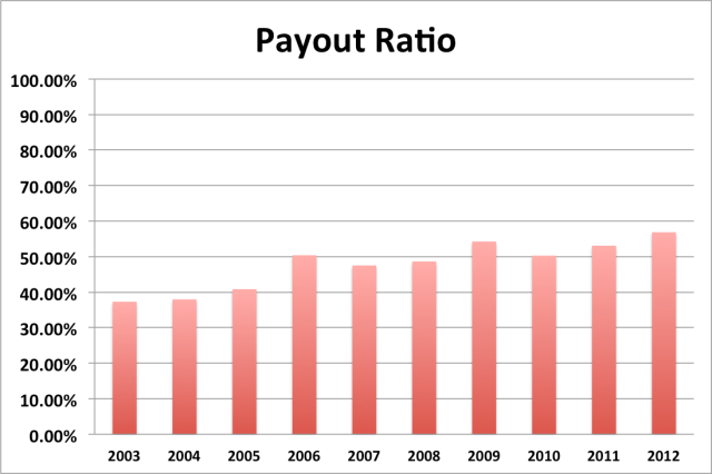 SYY 2012 payout ratio