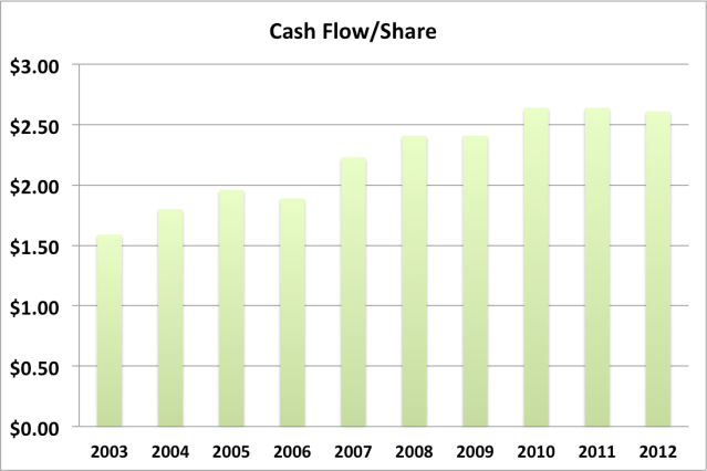 SYY cash flow per share