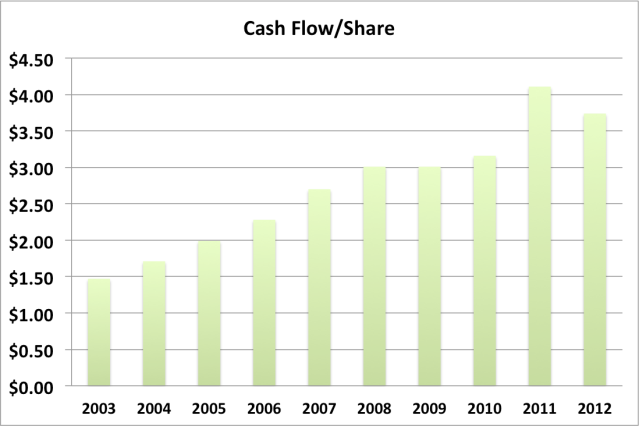 wag 2013 cash flow