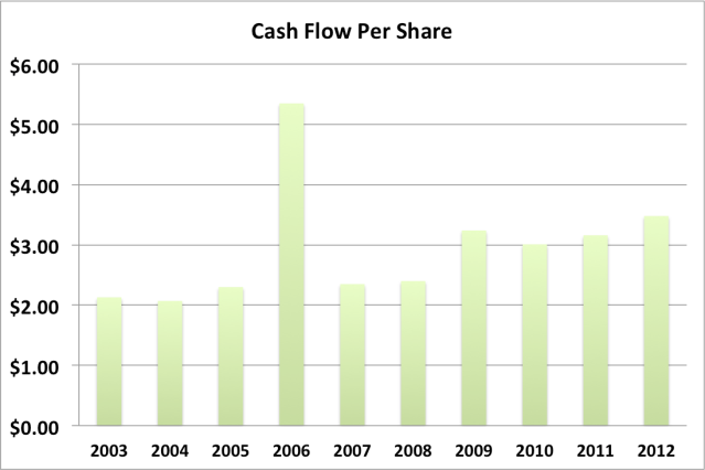 adp cash flow