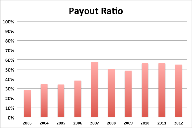 adp payout ratio