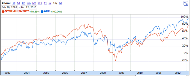 ADP vs SPY