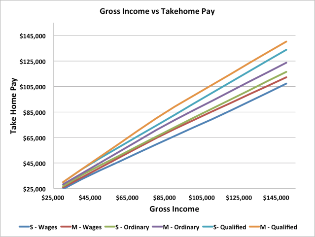 gross income vs takehome pay