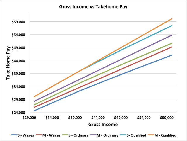 gross vs takehome pay