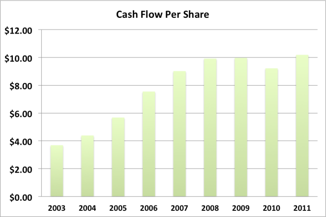 LMT cash flow per share