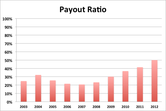 lmt payout ratio