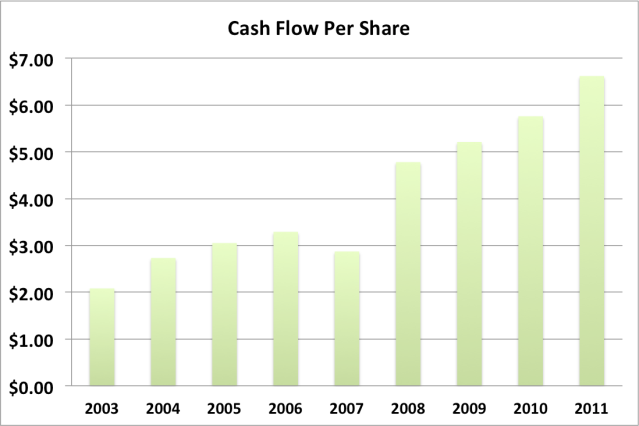 MCD cash flow per share