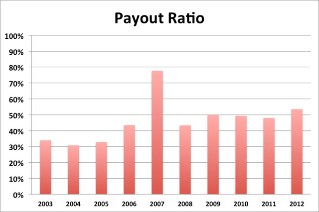 MCD payout ratio