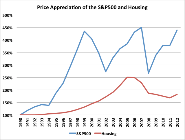 SP500 vs Housing
