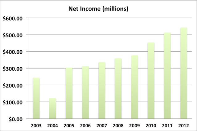 wec net income