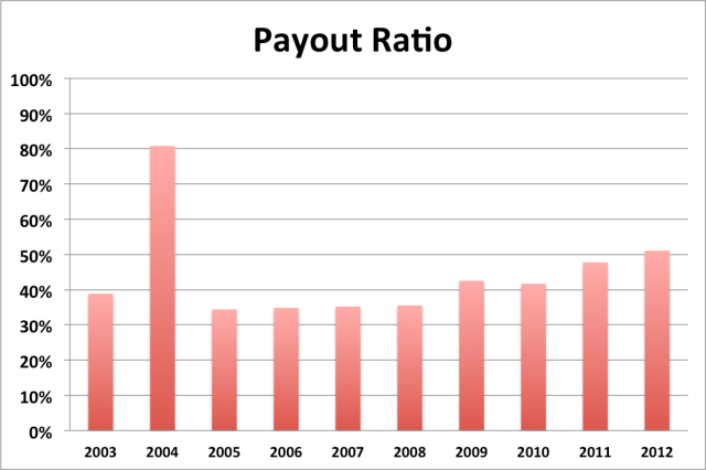 wec payout ratio